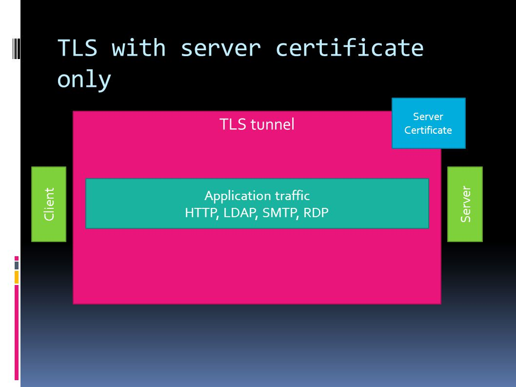 TLS with server certificate only Client Server TLS tunnel Server Certificate Application traffic HTTP, LDAP, SMTP, RDP