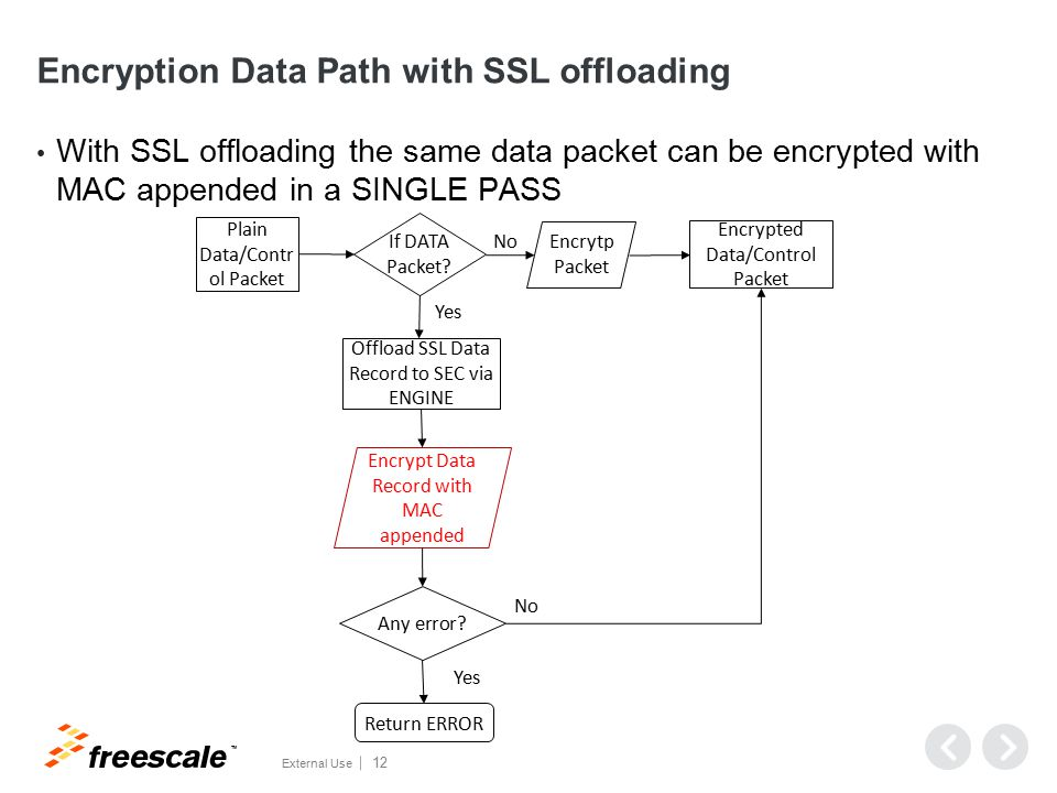 TM External Use 12 Encryption Data Path with SSL offloading With SSL offloading the same data packet can be encrypted with MAC appended in a SINGLE PASS Encrypted Data/Control Packet Plain Data/Contr ol Packet Encrytp Packet If DATA Packet.