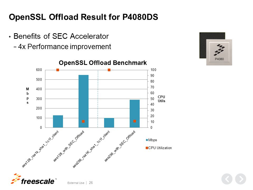 TM External Use 26 OpenSSL Offload Result for P4080DS Benefits of SEC Accelerator − 4x Performance improvement