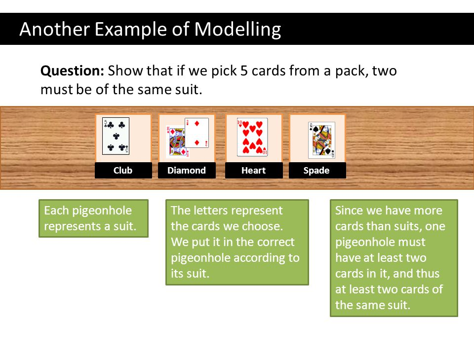 Another Example of Modelling Question: Show that if we pick 5 cards from a pack, two must be of the same suit.