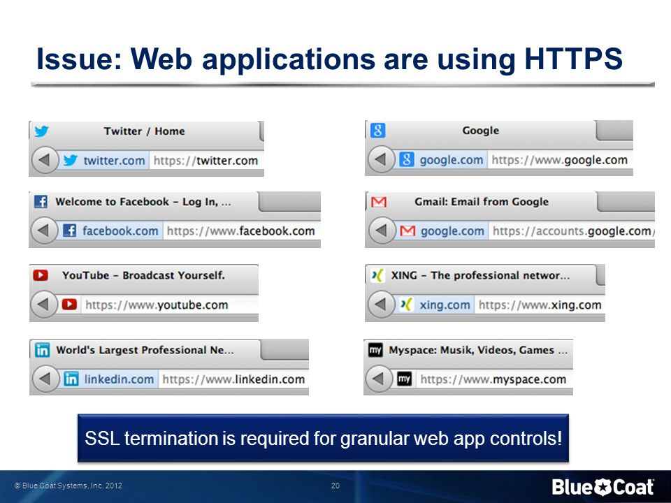 20 © Blue Coat Systems, Inc. 2012 Issue: Web applications are using HTTPS SSL termination is required for granular web app controls!