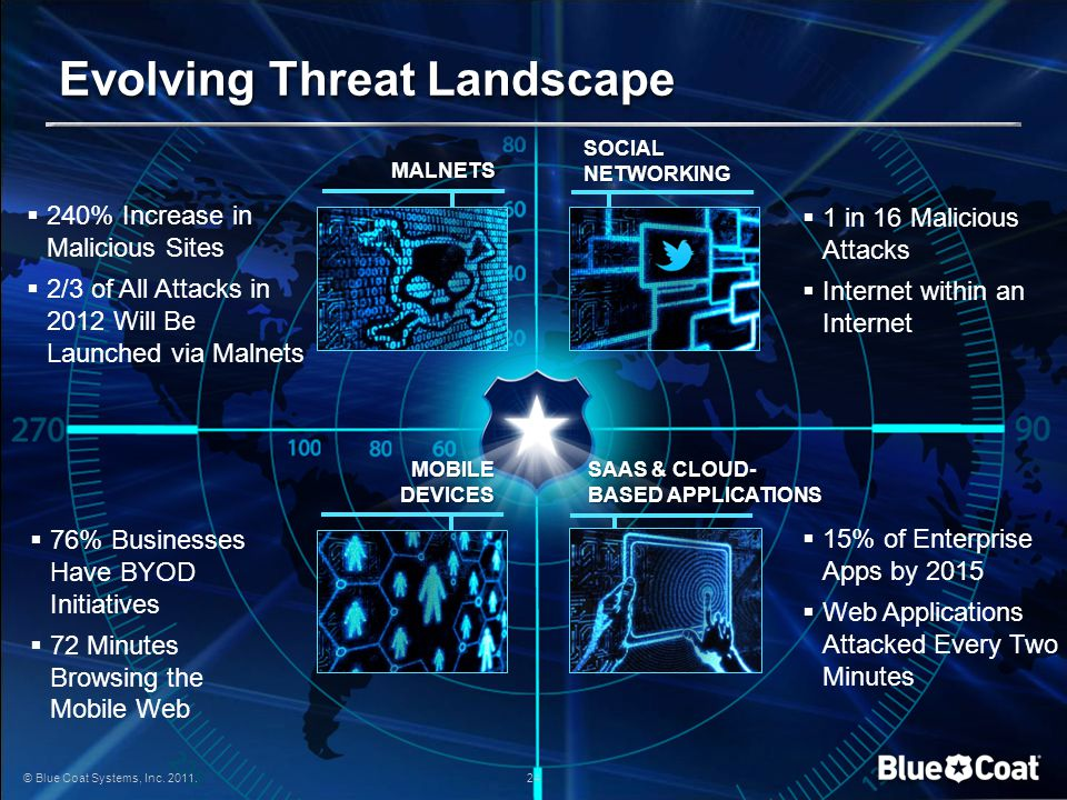 © Blue Coat Systems, Inc. 2011. 24 Evolving Threat Landscape © Blue Coat Systems, Inc. 2011. 24  76% Businesses Have BYOD Initiatives  72 Minutes Br