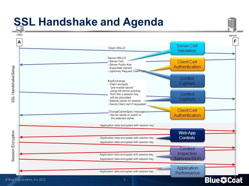 3 © Blue Coat Systems, Inc. 2012 SSL Handshake and Agenda Server Cert Validation Server Cert Validation Client Cert Authentication Client Cert Authent