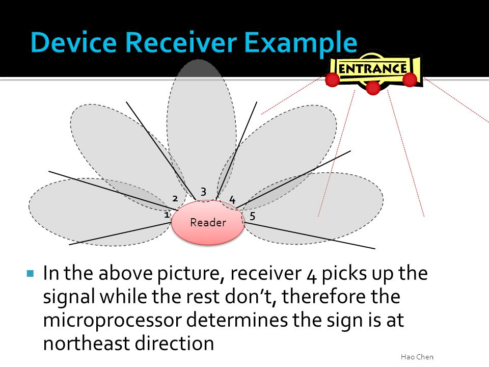  In the above picture, receiver 4 picks up the signal while the rest don't, therefore the microprocessor determines the sign is at northeast directio