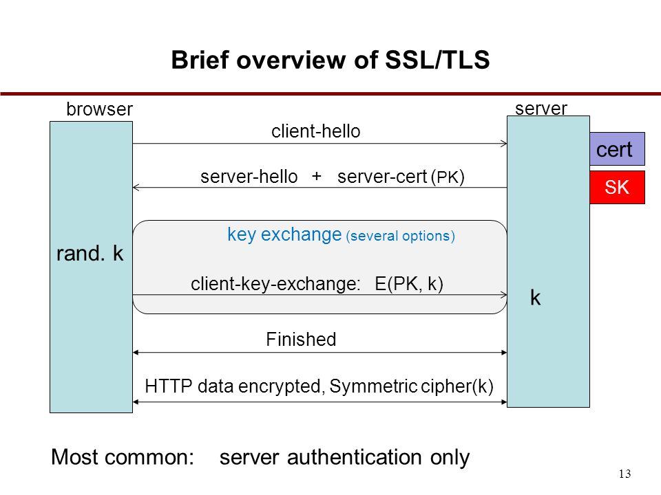 Brief overview of SSL/TLS browser server SK client-hello server-hello + server-cert ( PK ) key exchange (several options) Finished cert client-key-exchange: E(PK, k) rand.