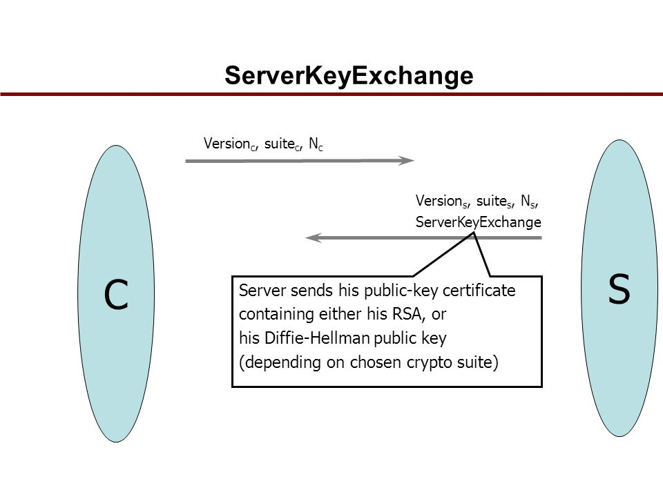 ServerKeyExchange C Version s, suite s, N s, ServerKeyExchange S Server sends his public-key certificate containing either his RSA, or his Diffie-Hellman public key (depending on chosen crypto suite) Version c, suite c, N c