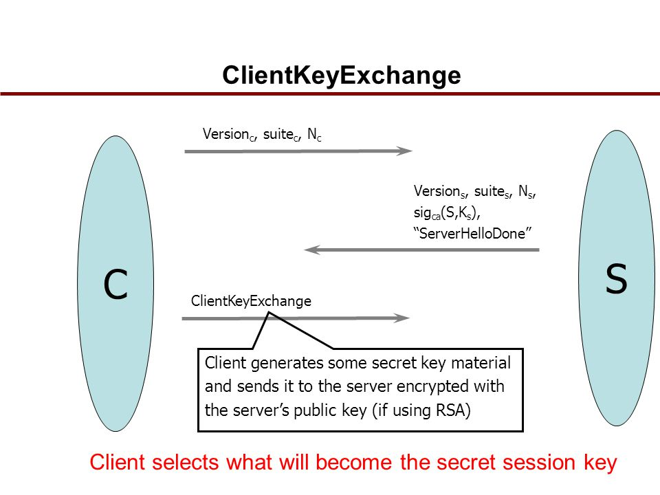 ClientKeyExchange C Version s, suite s, N s, sig ca (S,K s ), ServerHelloDone S Version c, suite c, N c ClientKeyExchange Client generates some secret key material and sends it to the server encrypted with the server's public key (if using RSA) Client selects what will become the secret session key