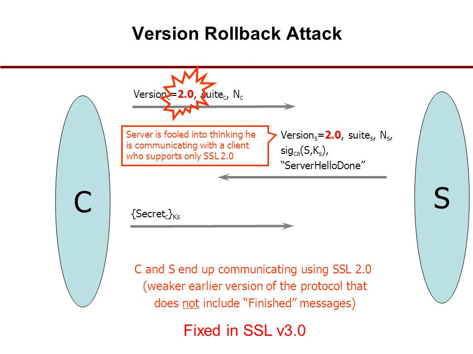 Version Rollback Attack C Version s =2.0, suite s, N s, sig ca (S,K s ), ServerHelloDone S Version c =2.0, suite c, N c {Secret c } Ks C and S end up communicating using SSL 2.0 (weaker earlier version of the protocol that does not include Finished messages) Server is fooled into thinking he is communicating with a client who supports only SSL 2.0 Fixed in SSL v3.0