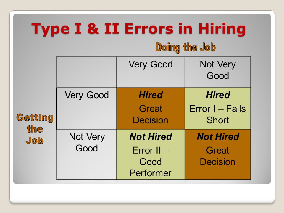 Type I & II Errors in Hiring Very GoodNot Very Good Very GoodHired Great Decision Hired Error I – Falls Short Not Very Good Not Hired Error II – Good Performer Not Hired Great Decision