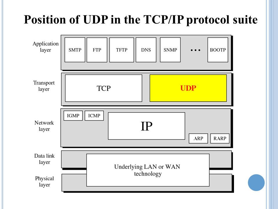 T HE I NTERNET T RANSPORT L AYER The Internet supports two transport layer protocols: The Transport Control Protocol (TCP) for reliable service The Unreliable (User) Datagram Protocol (UDP)