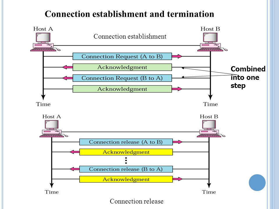 C ONNECTION -O RIENTED Connection oriented means that a virtual connection is established before any data is transferred.
