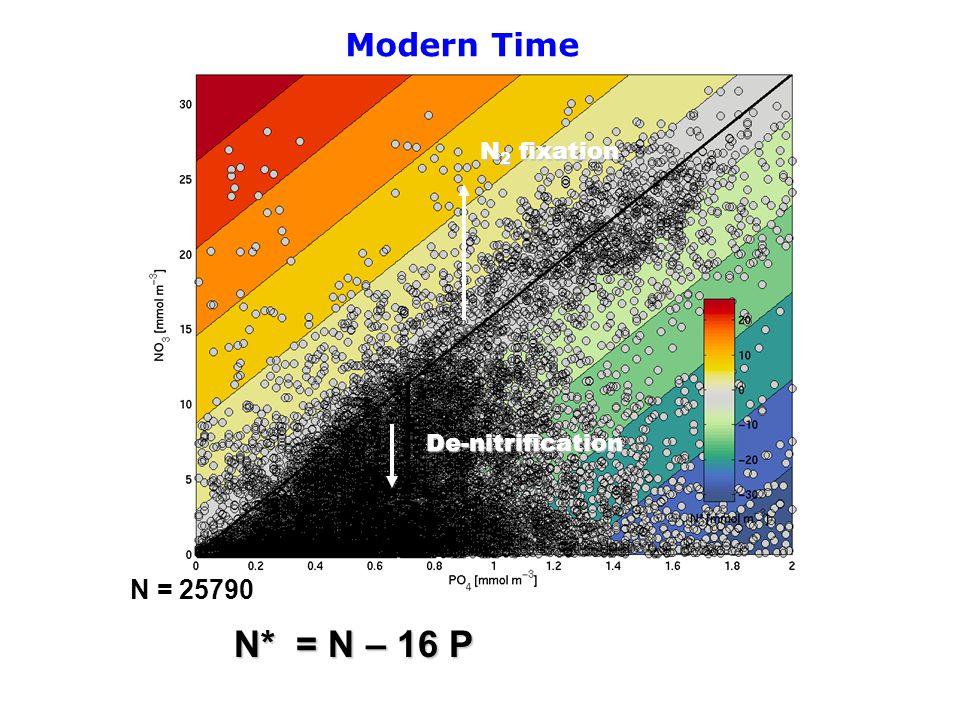 N* = N – 16 P N = 25790 N 2 fixation De-nitrification Modern Time