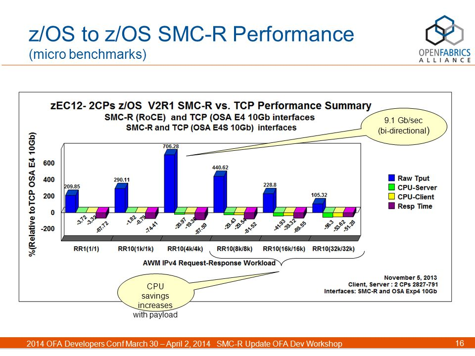 16 2014 OFA Developers Conf March 30 – April 2, 2014SMC-R Update OFA Dev Workshop z/OS to z/OS SMC-R Performance (micro benchmarks) 9.1 Gb/sec (bi-dir