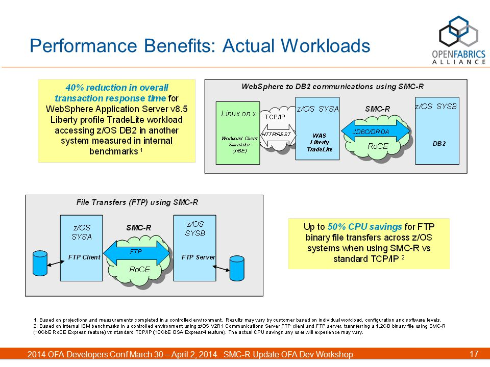 17 2014 OFA Developers Conf March 30 – April 2, 2014SMC-R Update OFA Dev Workshop Performance Benefits: Actual Workloads