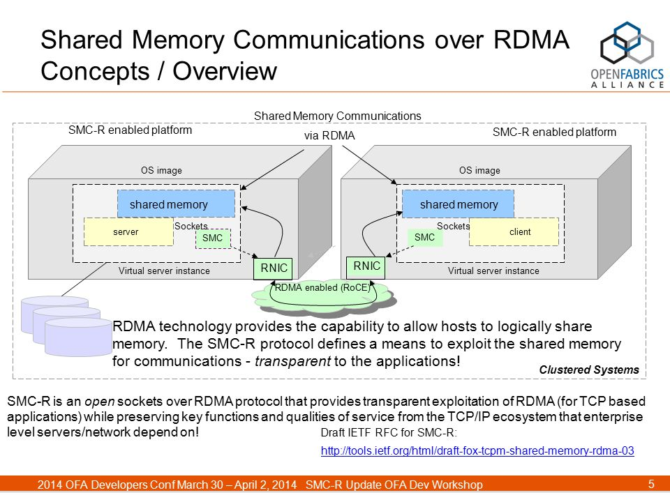 5 2014 OFA Developers Conf March 30 – April 2, 2014SMC-R Update OFA Dev Workshop SMC-R enabled platform OS image Virtual server instance serverclient RNIC RDMA technology provides the capability to allow hosts to logically share memory.