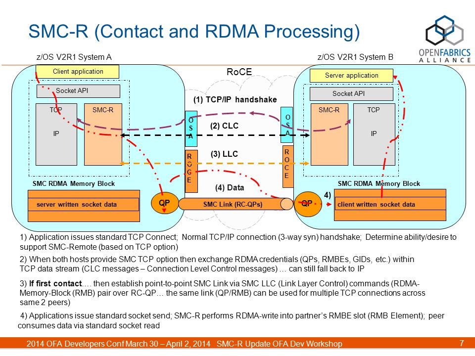 7 2014 OFA Developers Conf March 30 – April 2, 2014SMC-R Update OFA Dev Workshop (4) Data ROCEROCE OSAOSA SMC-R (Contact and RDMA Processing) z/OS V2R1 System B 4) Applications issue standard socket send; SMC-R performs RDMA-write into partner's RMBE slot (RMB Element); peer consumes data via standard socket read 1) Application issues standard TCP Connect; Normal TCP/IP connection (3-way syn) handshake; Determine ability/desire to support SMC-Remote (based on TCP option) 3) If first contact….