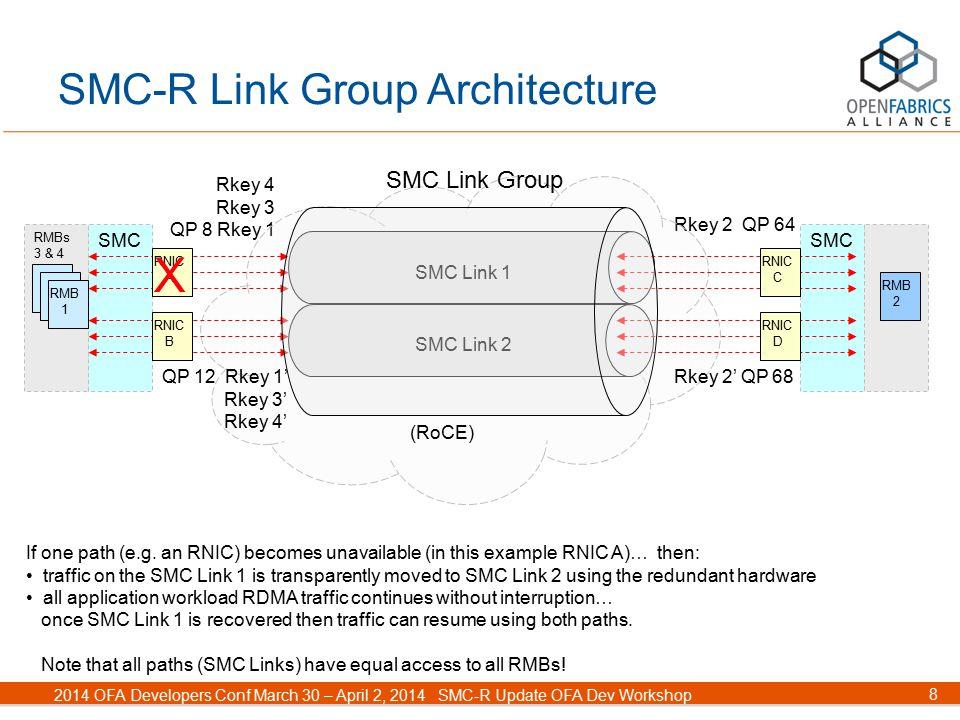 19 2014 OFA Developers Conf March 30 – April 2, 2014SMC-R Update OFA Dev Workshop Topic 4 Linux SMC-R Status