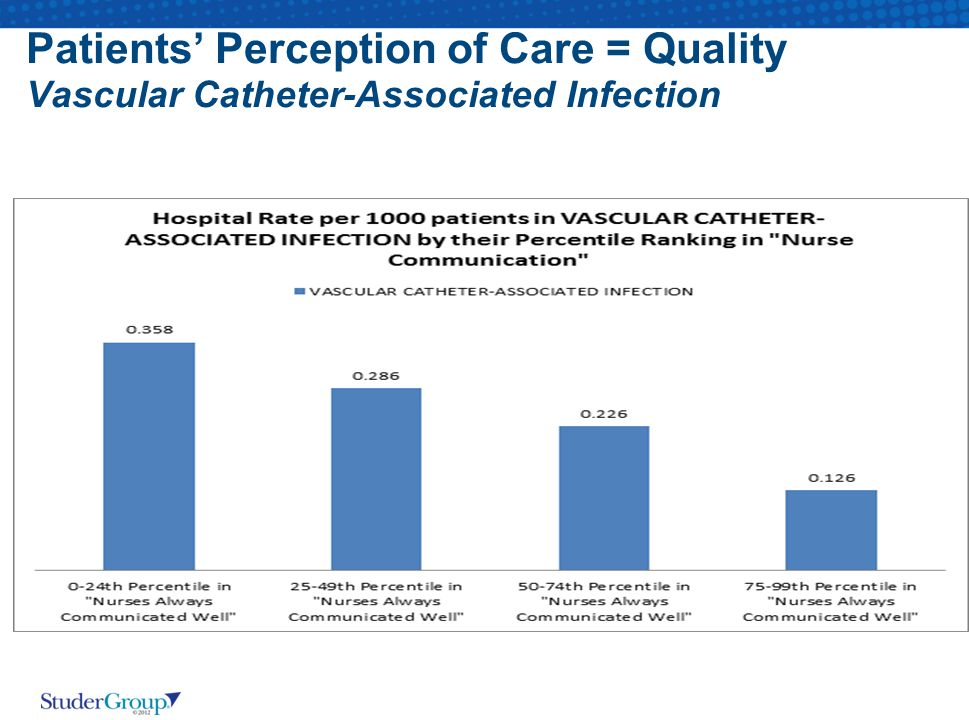 Patients' Perception of Care = Quality Vascular Catheter-Associated Infection