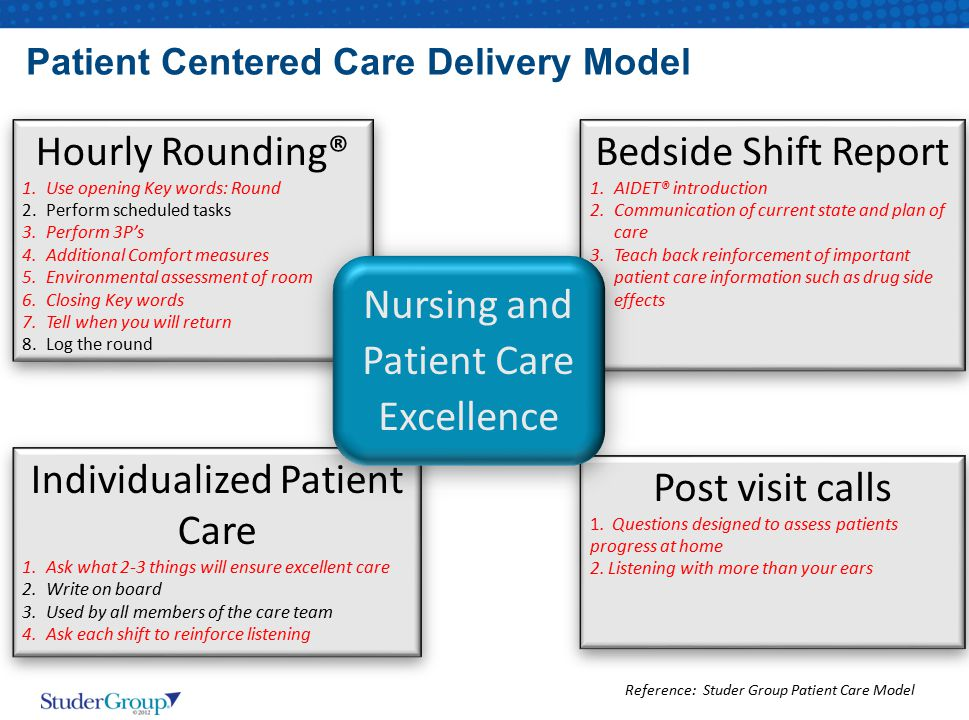 Patient Centered Care Delivery Model Reference: Studer Group Patient Care Model Bedside Shift Report 1.AIDET® introduction 2.Communication of current