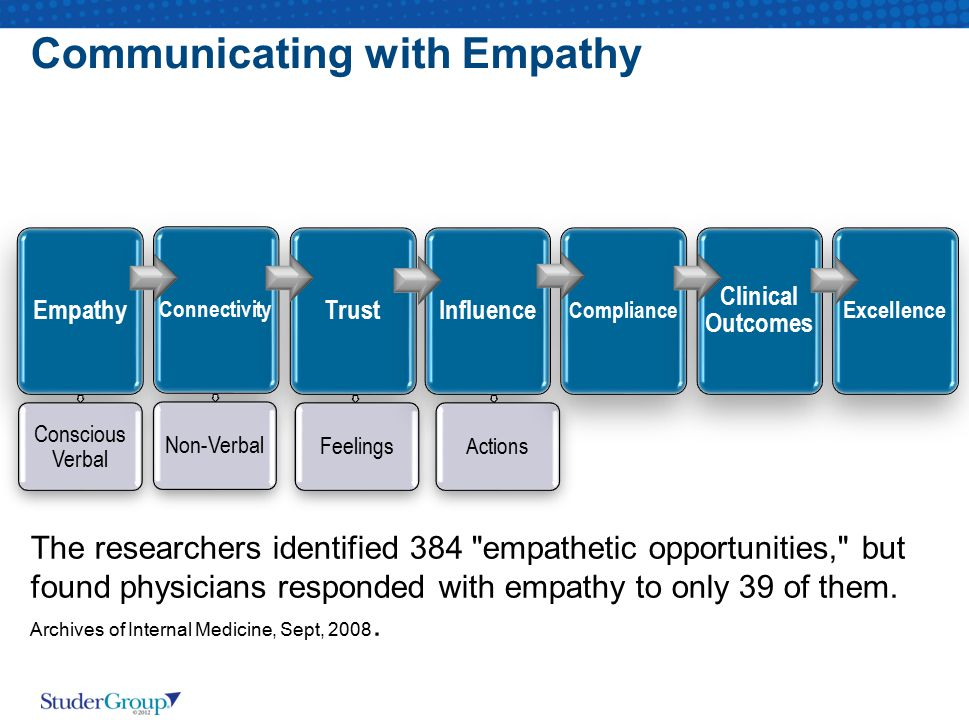 Communicating with Empathy Empathy Conscious Verbal Connectivity Non-Verbal Trust Feelings Influence Actions Compliance Clinical Outcomes Excellence T