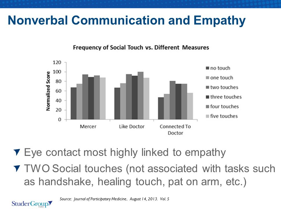 Nonverbal Communication and Empathy Eye contact most highly linked to empathy TWO Social touches (not associated with tasks such as handshake, healing