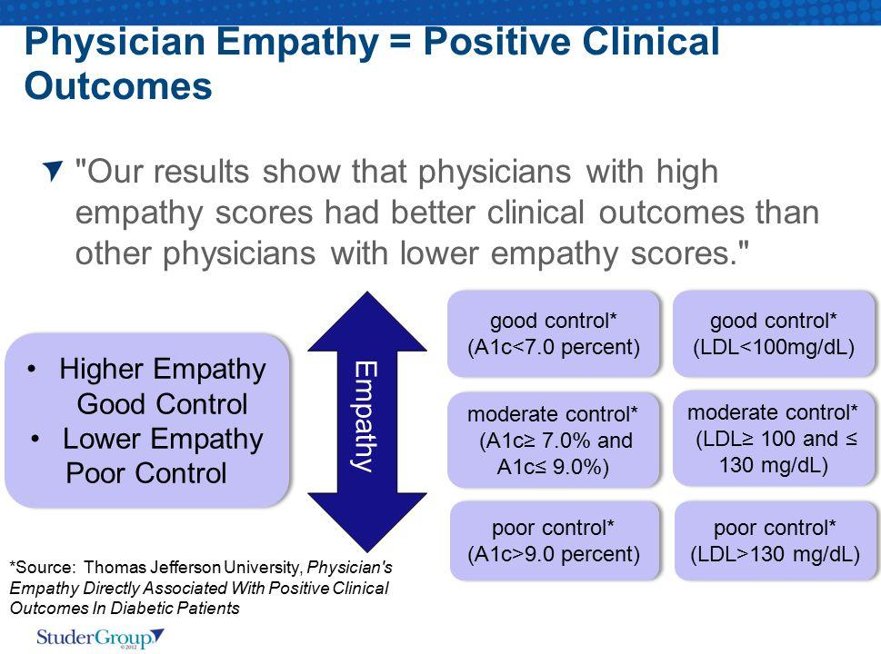 Physician Empathy = Positive Clinical Outcomes