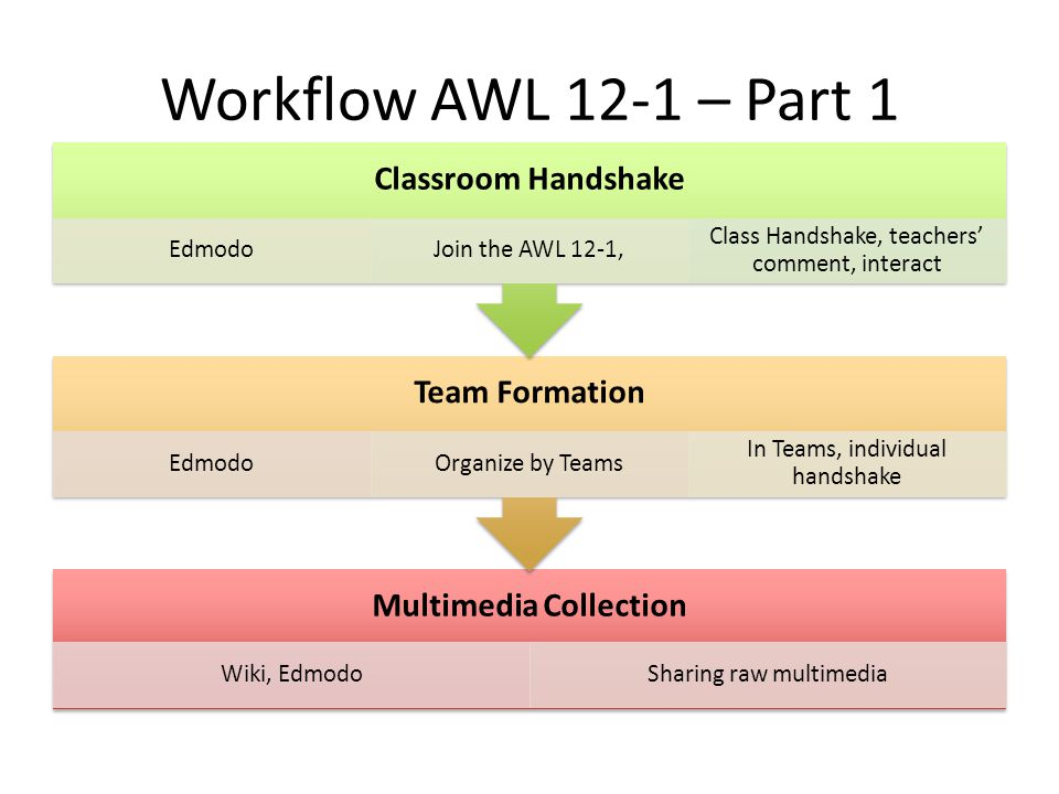 Workflow AWL 12-1 – Part 1 Multimedia Collection Wiki, EdmodoSharing raw multimedia Team Formation EdmodoOrganize by Teams In Teams, individual handshake Classroom Handshake EdmodoJoin the AWL 12-1, Class Handshake, teachers' comment, interact