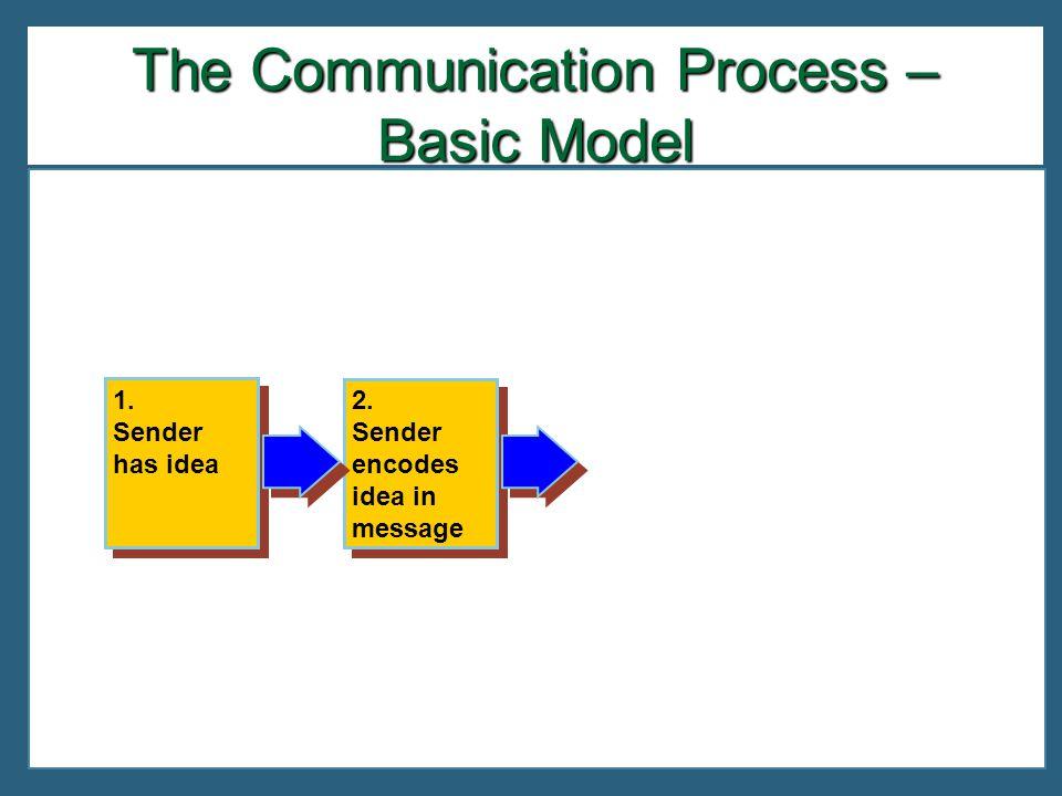 2. Sender encodes idea in message 2. Sender encodes idea in message 1.