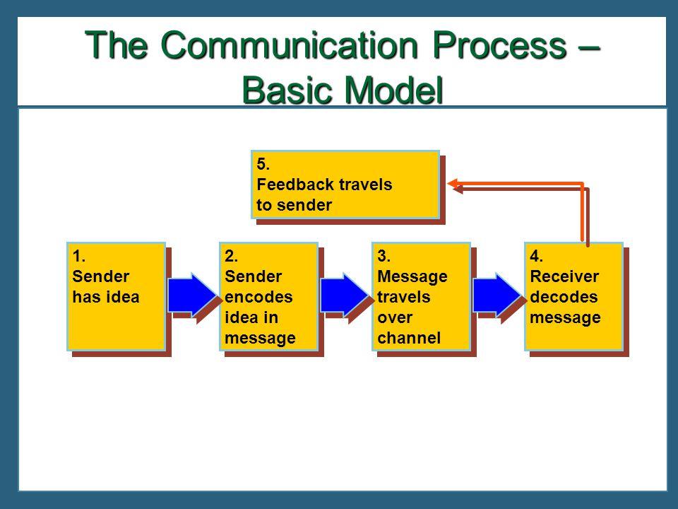 2. Sender encodes idea in message 2. Sender encodes idea in message 3.