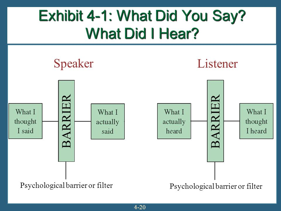 4-20 BARRIER Speaker Listener Psychological barrier or filter Exhibit 4-1: What Did You Say? What Did I Hear?