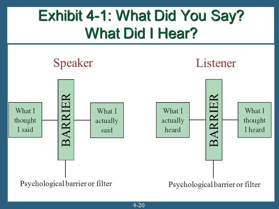 4-20 BARRIER Speaker Listener Psychological barrier or filter Exhibit 4-1: What Did You Say.