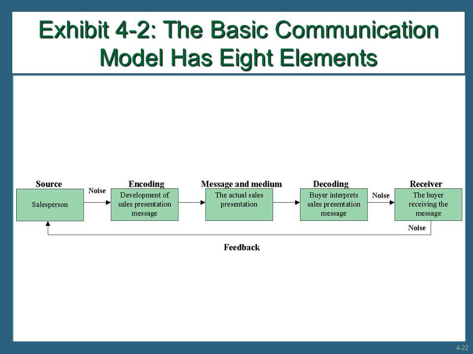 Exhibit 4-2: The Basic Communication Model Has Eight Elements 4-22