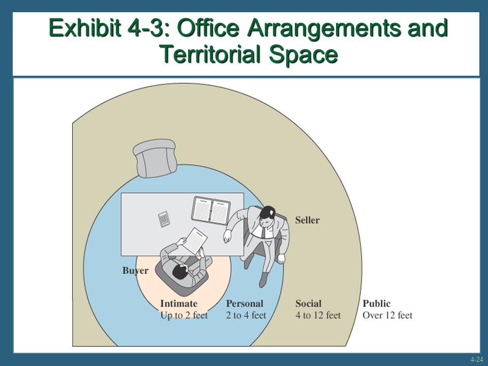 Exhibit 4-3: Office Arrangements and Territorial Space 4-24