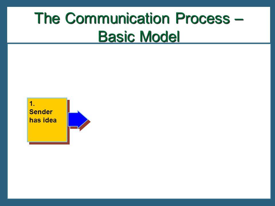 1. Sender has idea 1. Sender has idea The Communication Process – Basic Model