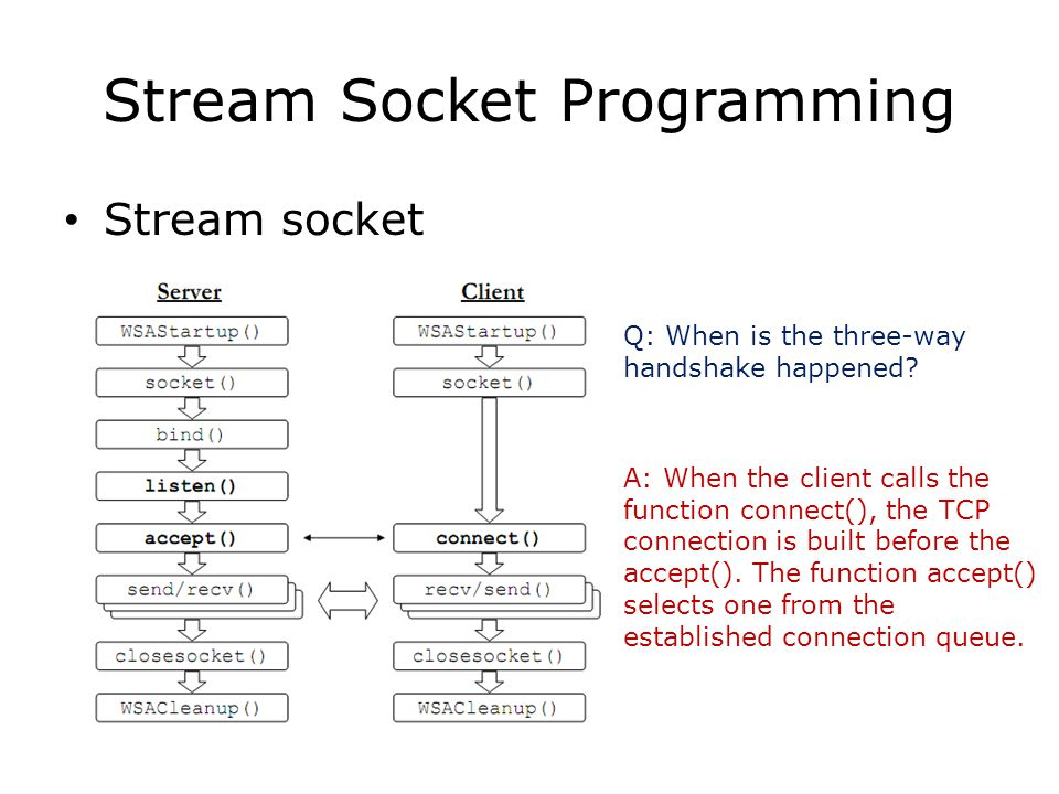 Stream Socket Programming Stream socket Q: When is the three-way handshake happened? A: When the client calls the function connect(), the TCP connecti