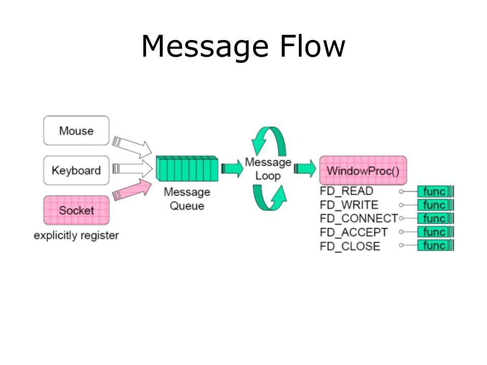 Message Flow