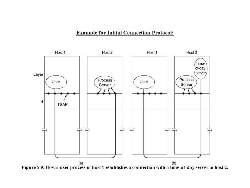 Example for Initial Connection Protocol: Figure 6-9. How a user process in host 1 establishes a connection with a time-of-day server in host 2.