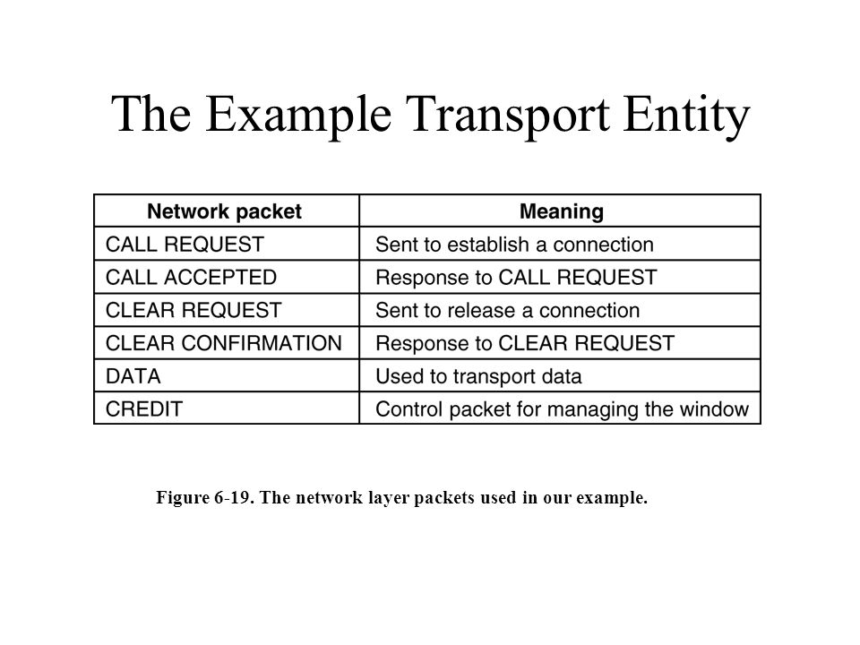 The Example Transport Entity Figure 6-19. The network layer packets used in our example.