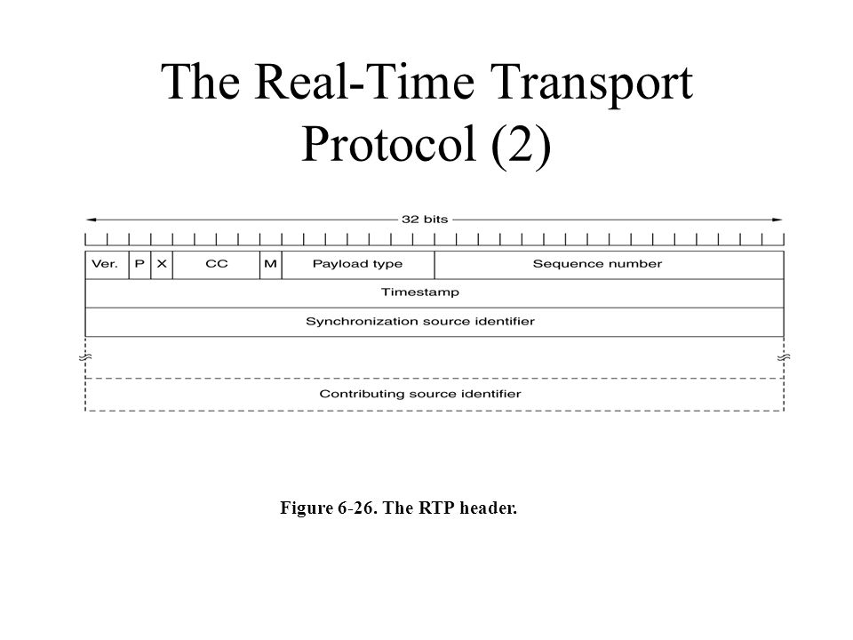 The Real-Time Transport Protocol (2) Figure 6-26. The RTP header.