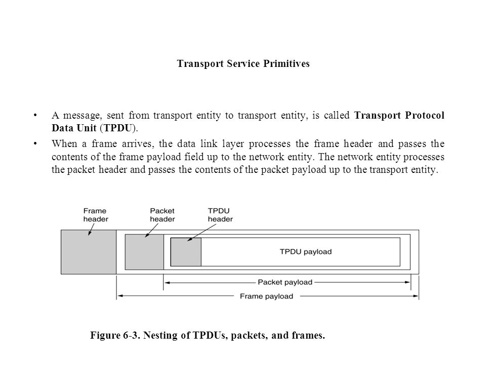 Transport Service Primitives A message, sent from transport entity to transport entity, is called Transport Protocol Data Unit (TPDU). When a frame ar