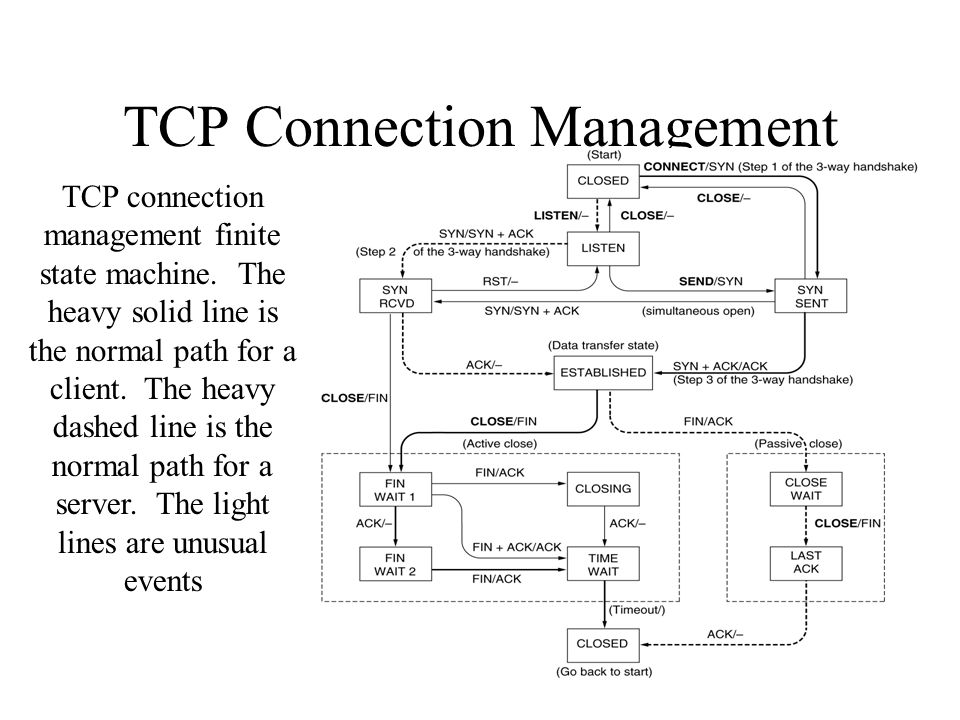 TCP Connection Management TCP connection management finite state machine. The heavy solid line is the normal path for a client. The heavy dashed line