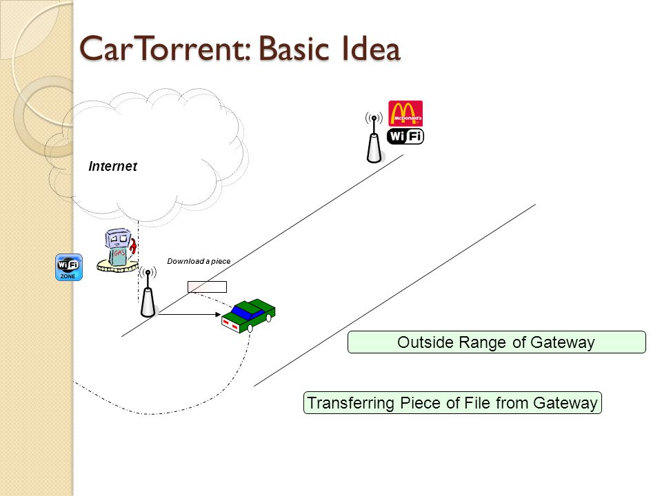 CarTorrent: Basic Idea Download a piece Internet Transferring Piece of File from Gateway Outside Range of Gateway