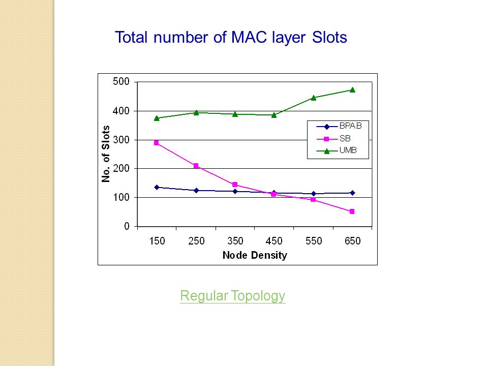 Total number of MAC layer Slots Regular Topology