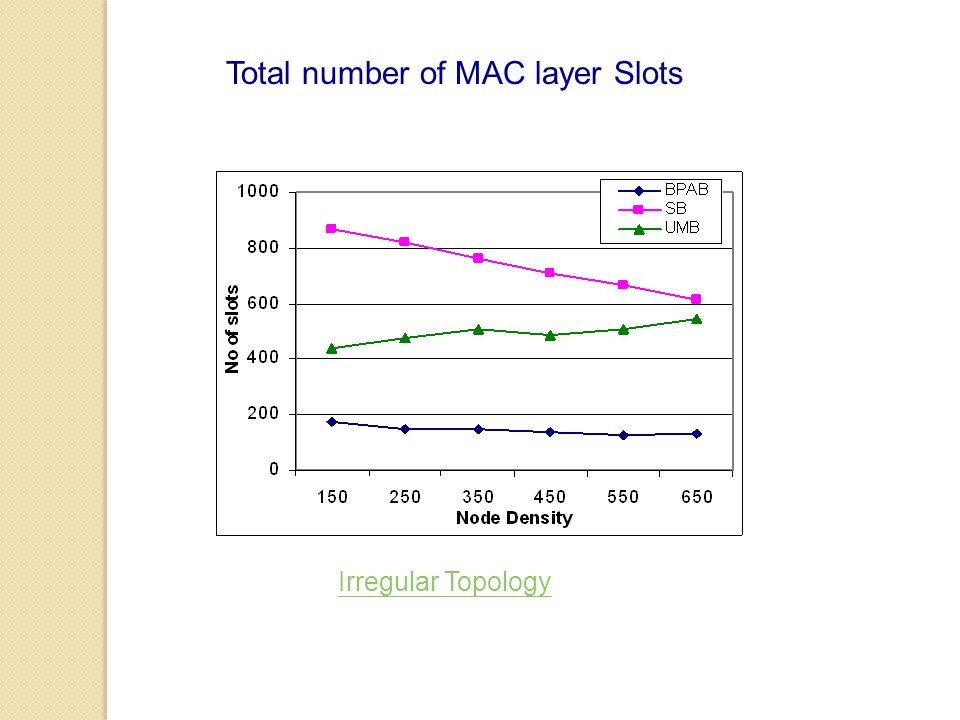Total number of MAC layer Slots Irregular Topology