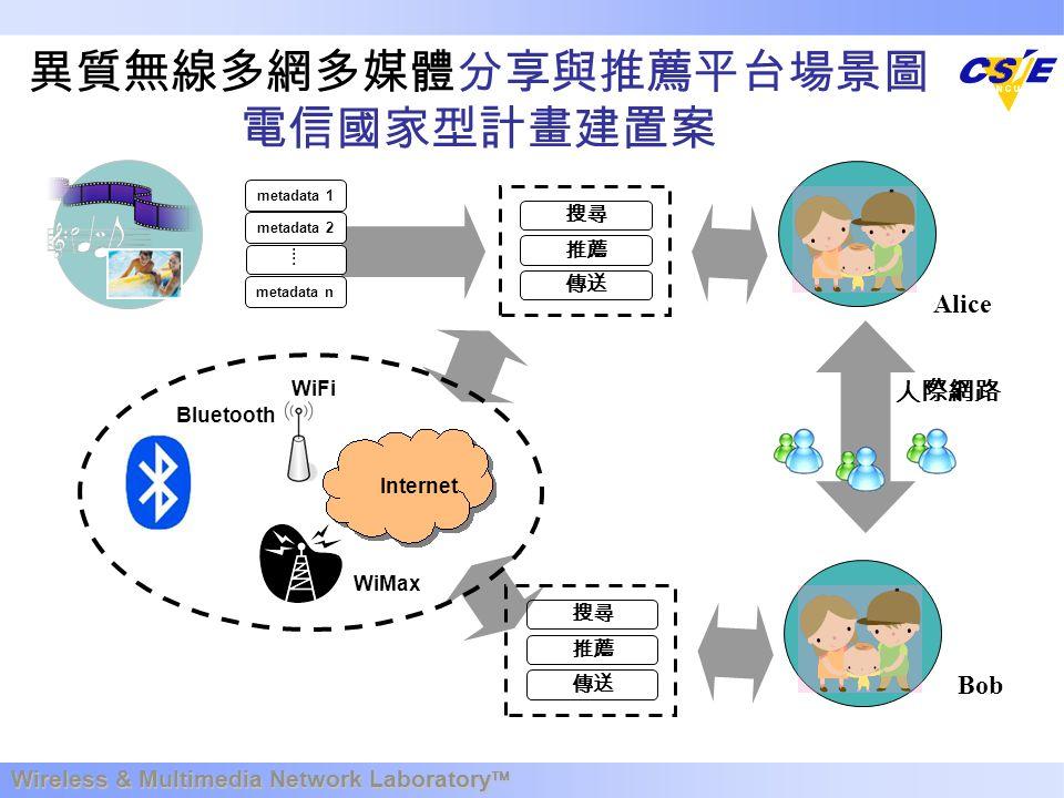 Wireless & Multimedia Network Laboratory  異質無線多網多媒體分享與推薦平台場景圖 電信國家型計畫建置案 metadata 1 metadata 2 metadata n 搜尋 推薦 傳送 Internet WiFi Bluetooth Alice ….