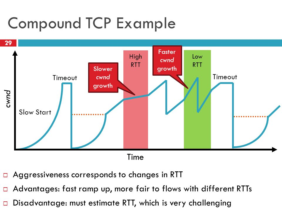 Low RTT High RTT Compound TCP Example  Aggressiveness corresponds to changes in RTT  Advantages: fast ramp up, more fair to flows with different RTTs  Disadvantage: must estimate RTT, which is very challenging 29 Time cwnd Timeout Slow Start Timeout Slower cwnd growth Faster cwnd growth