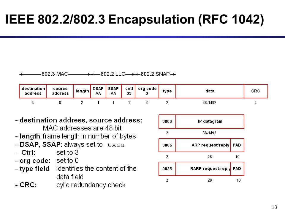 13 IEEE 802.2/802.3 Encapsulation (RFC 1042)
