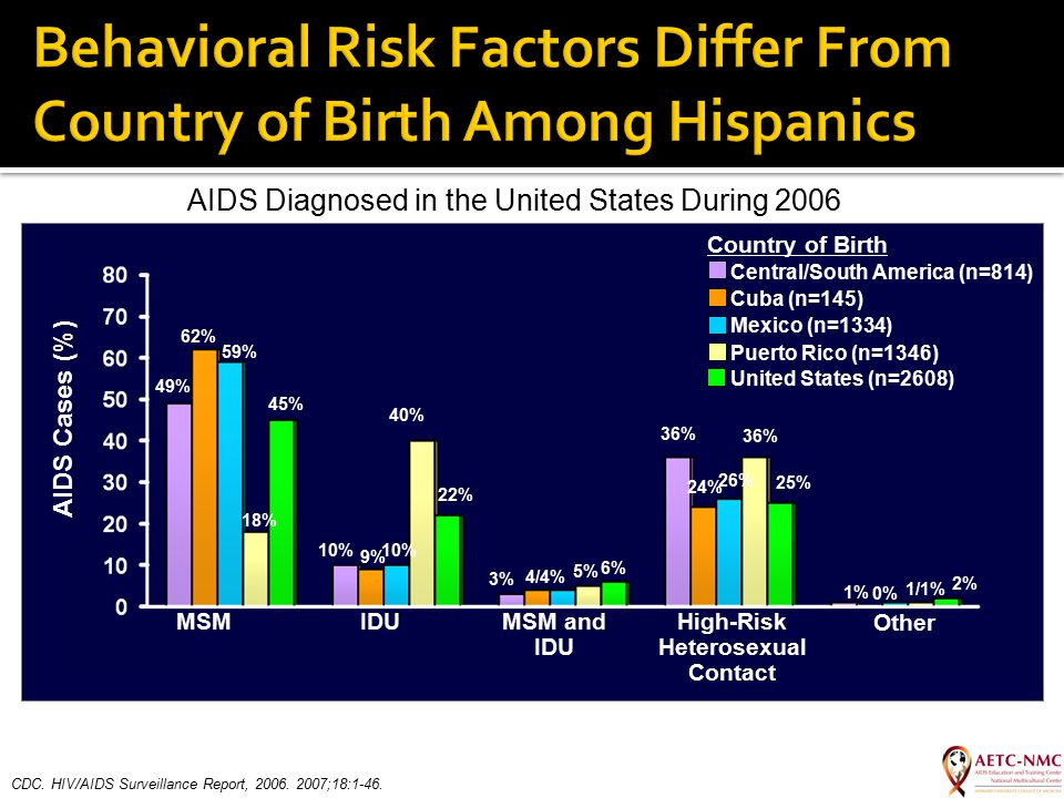 Country of Birth Central/South America (n=814) Cuba (n=145) Mexico (n=1334) Puerto Rico (n=1346) United States (n=2608) AIDS Cases (%) MSMIDUMSM and I
