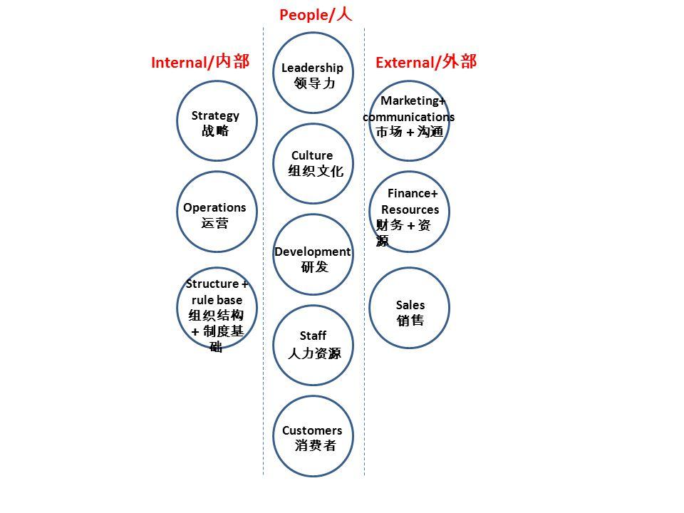 Sales 销售 Internal/ 内部 External/ 外部 People/ 人 Finance+ Resources 财务+资 源 Structure + rule base 组织结构 +制度基 础 Operations 运营 Customers 消费者 Leadership 领导力 Culture 组织文化 Strategy 战略 Staff 人力资源 Development 研发 Marketing+ communications 市场+沟通