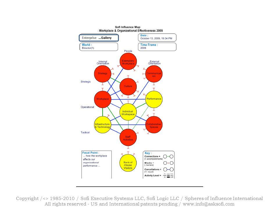 Copyright /<> 1985-2010 / Sofi Executive Systems LLC, Sofi Logic LLC / Spheres of Influence International All rights reserved - US and International patents pending / www.info@asksofi.com Enterprise …Gallery